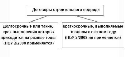 Учет финансового результата по договорам строительного подряда